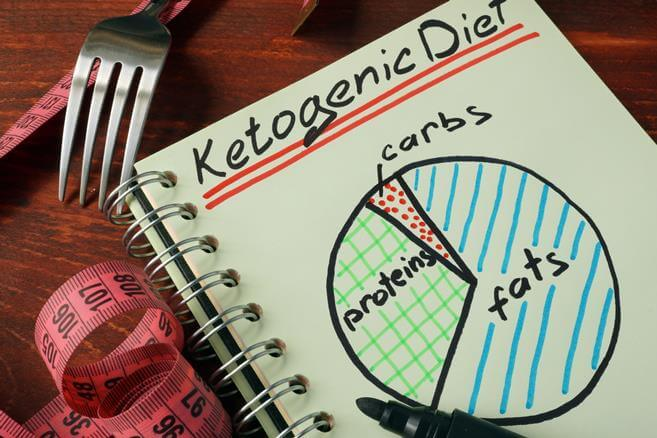 Кето диета калькулятор – Кето диета просто