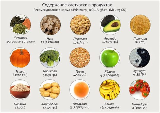 Продукты, богатые клетчаткой. В каких продуктах содержится клетчатка – список (таблица)