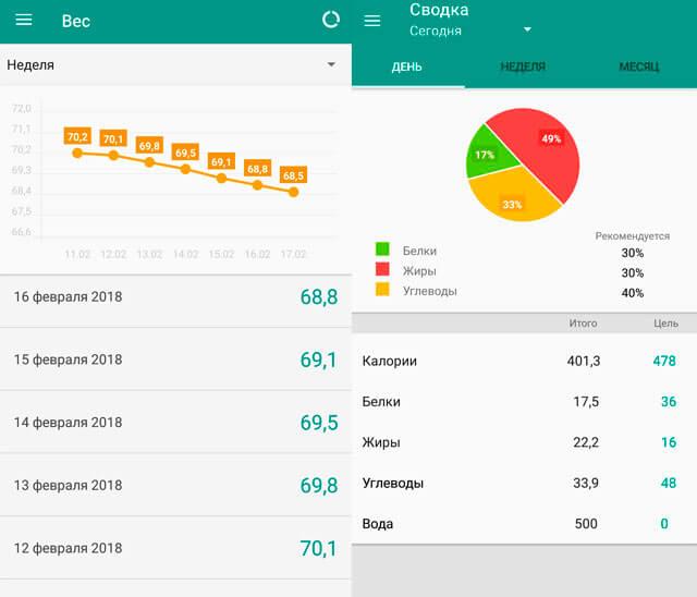 a92971e37f36 Дневник питания для похудения с приложением Diary Nutrition